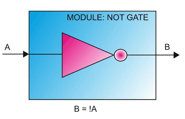 module-not-gate