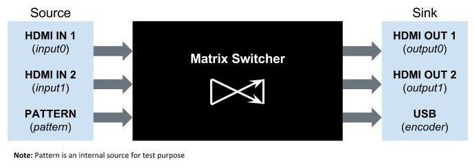 video_matrix