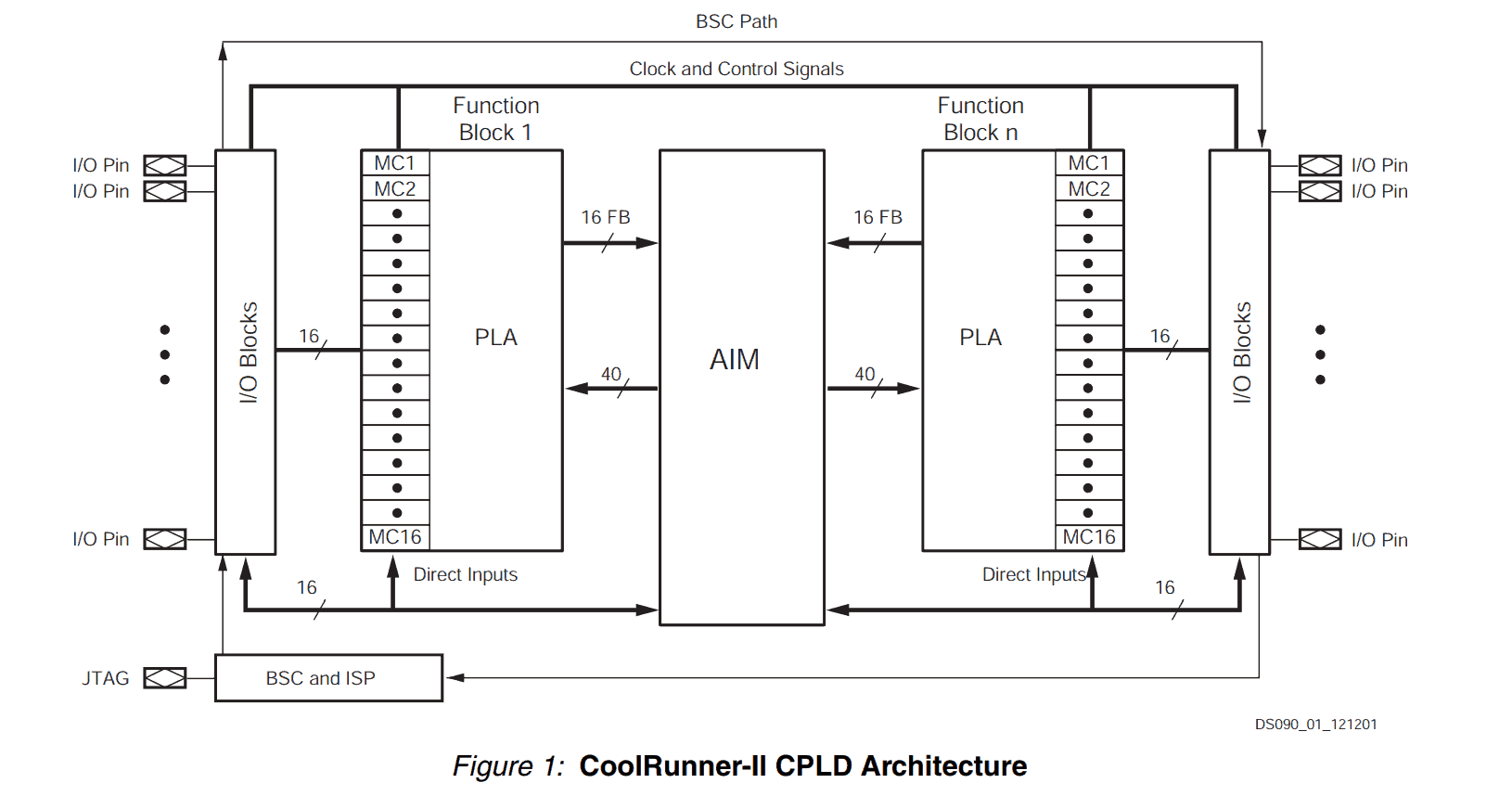 CPLD vs FPGA: Differences between them and which one to use