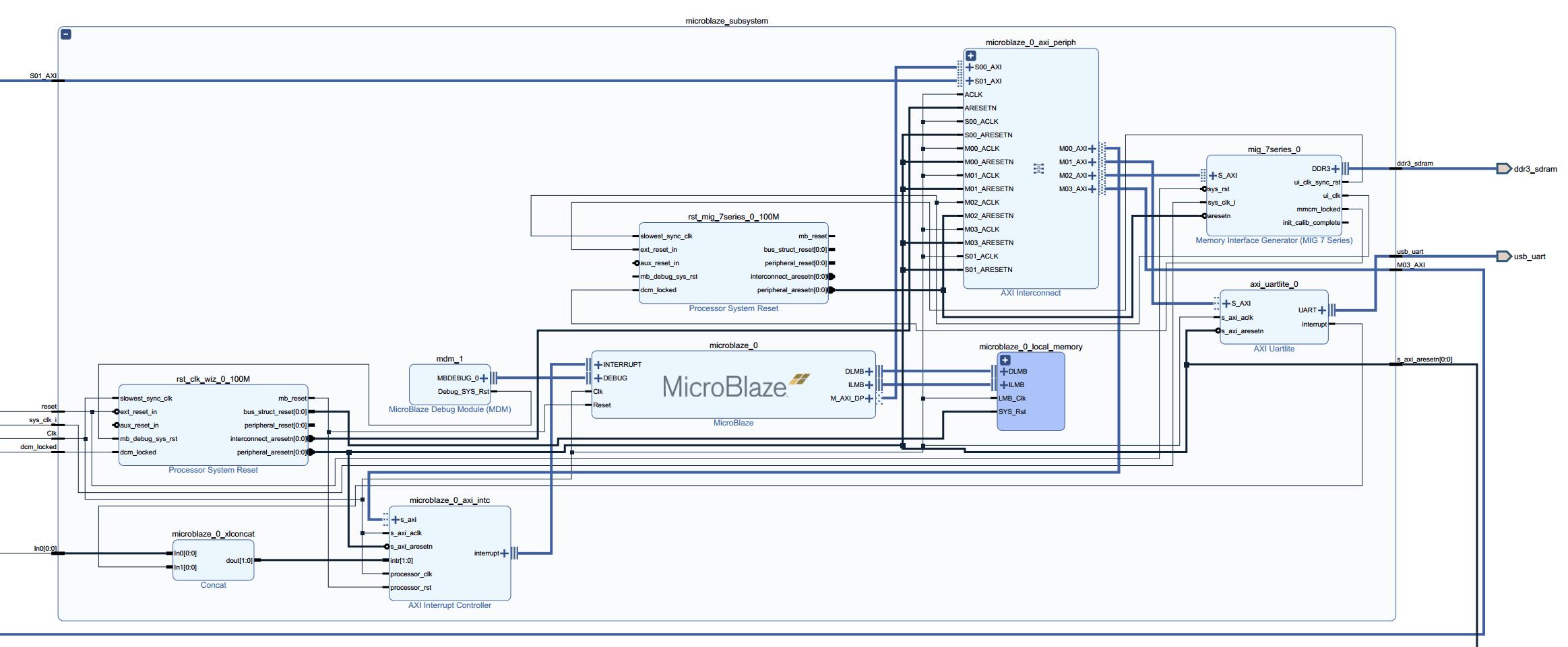 Simple HDMI + VGA Framebuffer Design Example on Neso Artix 7 FPGA