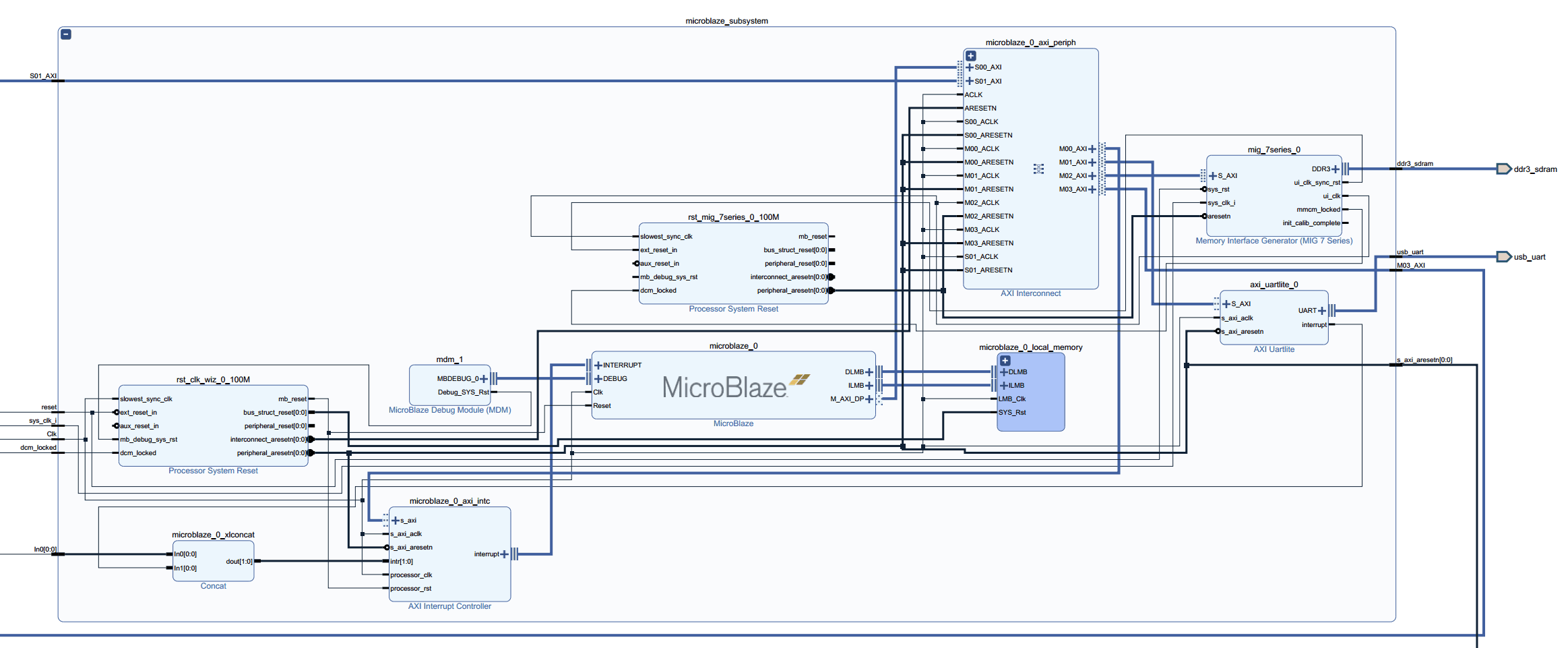 Simple HDMI + VGA Framebuffer Design Example on Neso Artix 7