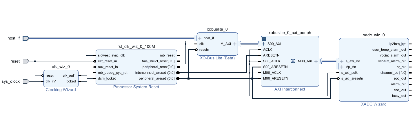 Reading FPGA Temperature and Voltages using XADC, XO-Bus