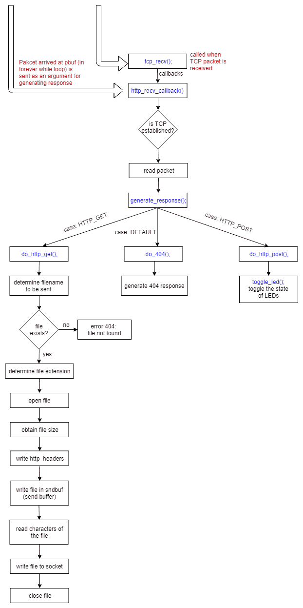 Ethernet HTTP Web Server Example Design on Waxwing Spartan 6