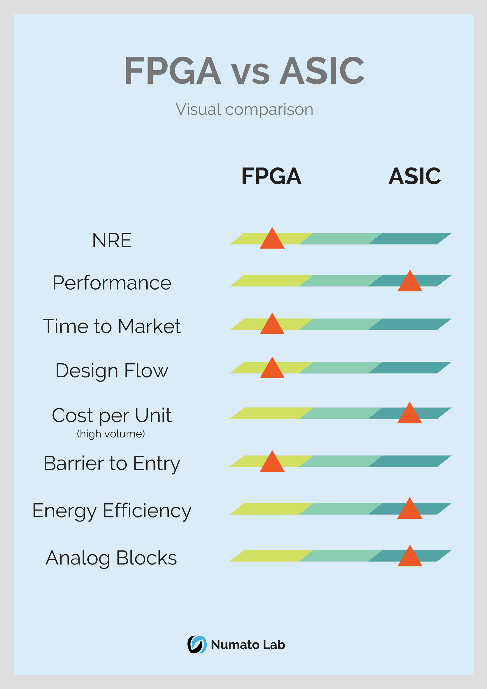 FPGA vs ASIC - Visual Comparison