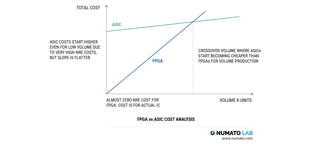 FPGA vs ASIC Cost Analysis Graph