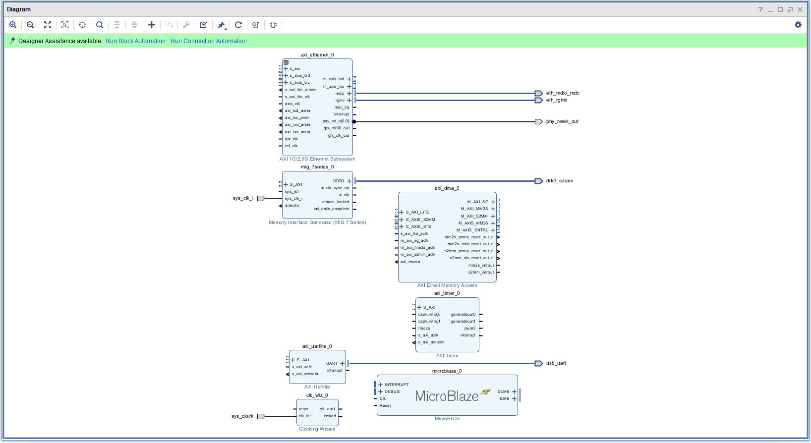 Axi Gpio Interrupt Example Linux