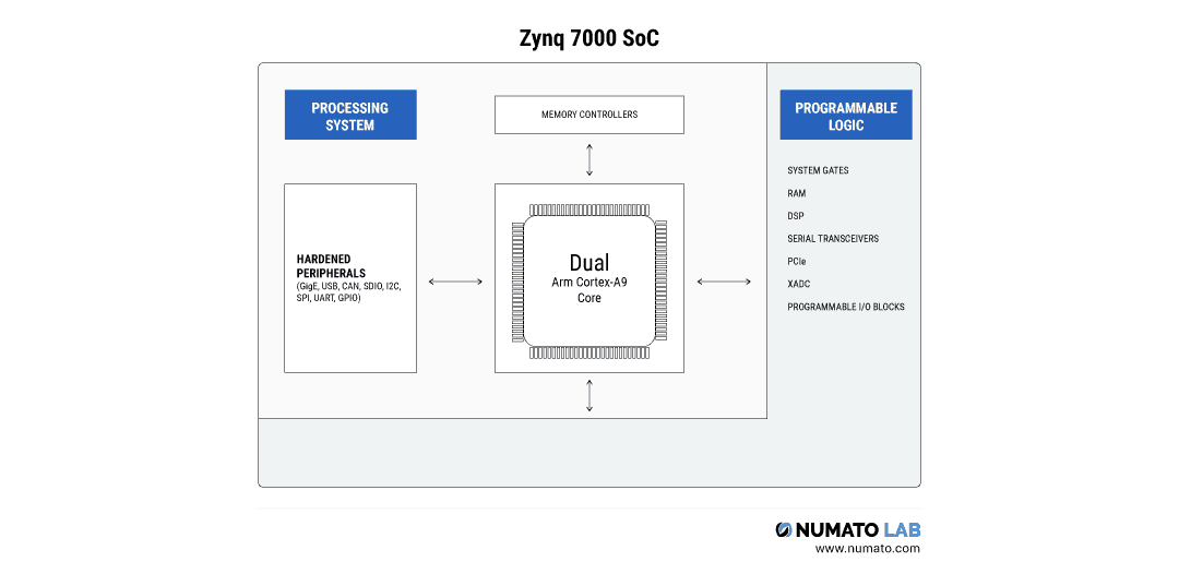 How to select the best FPGA for your application | Numato Lab Help