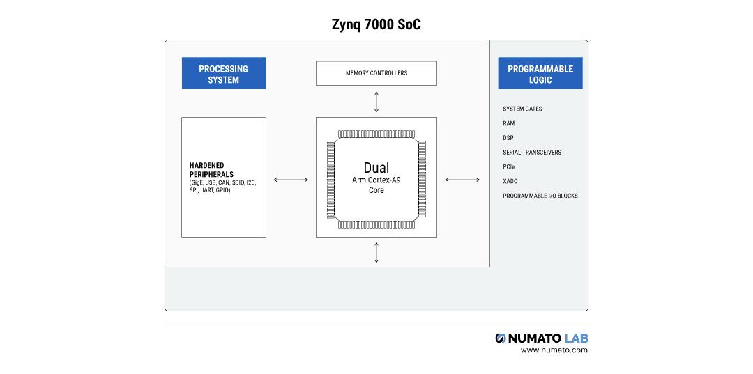 Zynq 7000 SoC