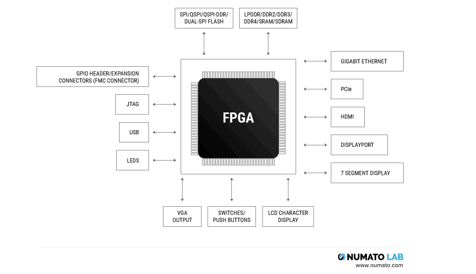 How to select the best FPGA for your application | Numato