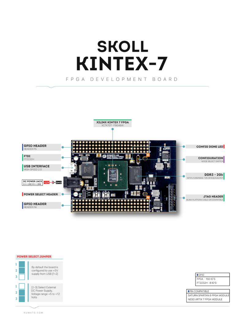 Skoll Kintex-7 FPGA Board - Block Diagram