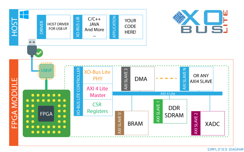 XO-BusLite Simplified Diagram