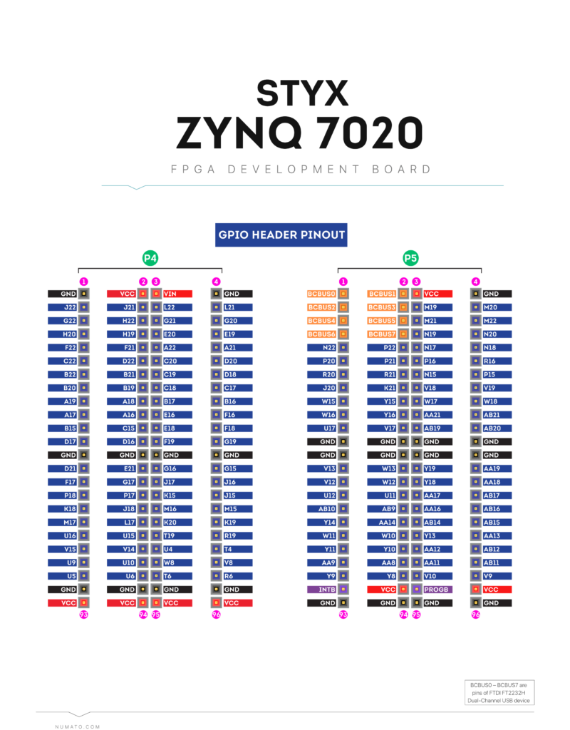 Styx Zynq 7020 FPGA Board - Header pinout diagram