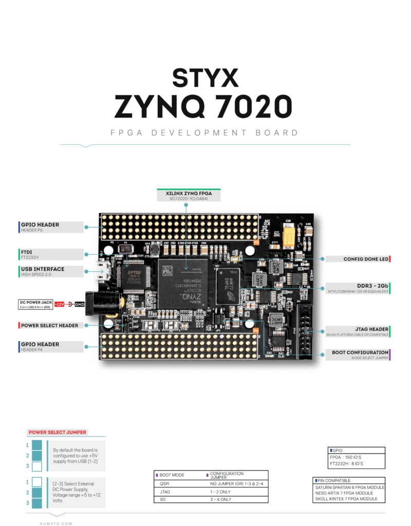 Styx Zynq 7020 FPGA Board - Block Diagram
