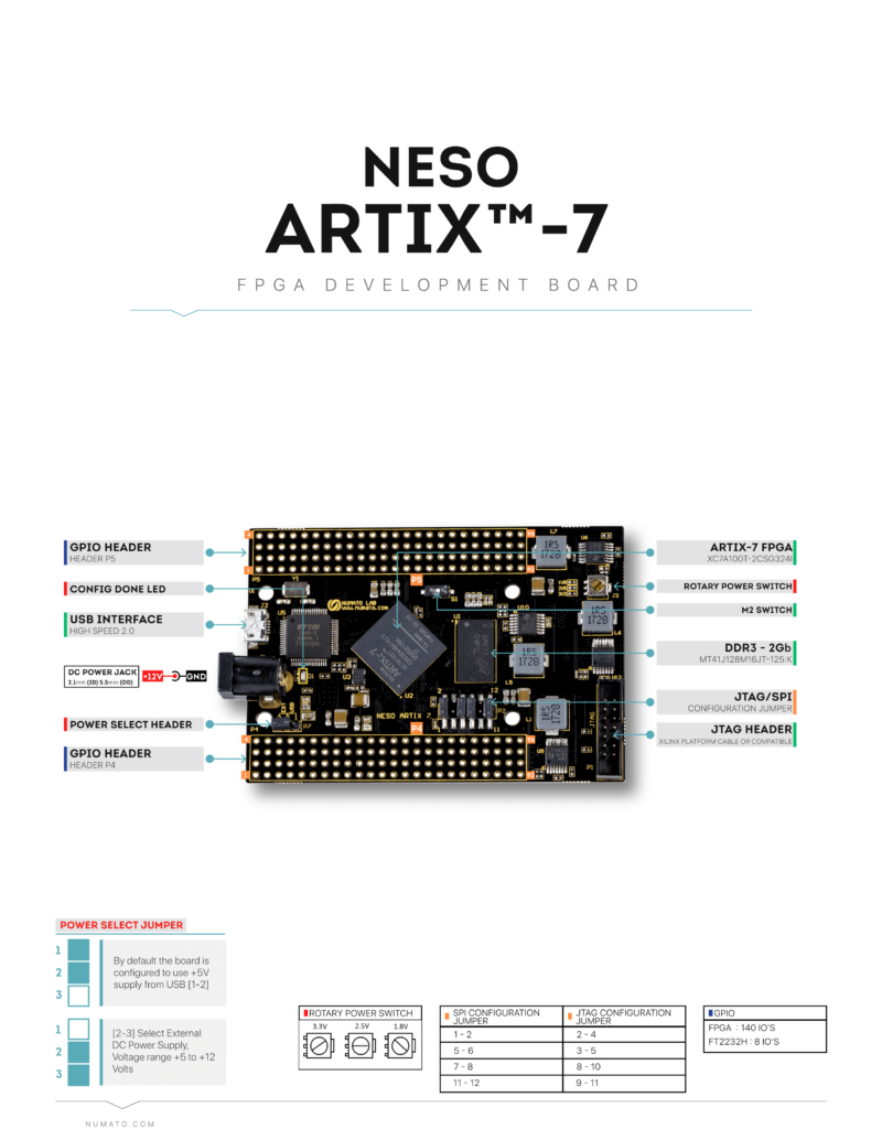 Neso FPGA Artix 7 Dev Board - Wire Diagram