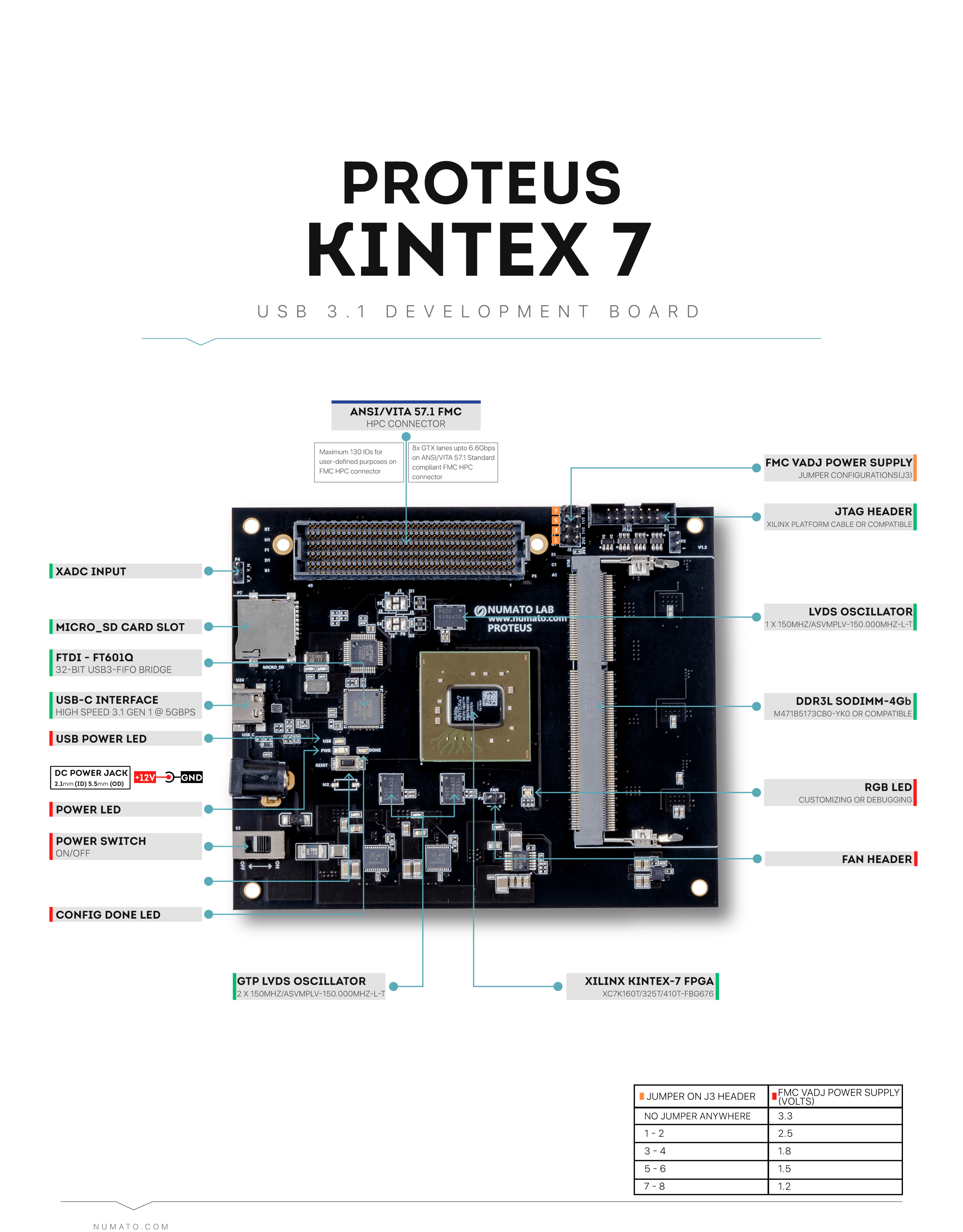 Proteus Kintex 7 USB 3 1 Development Board