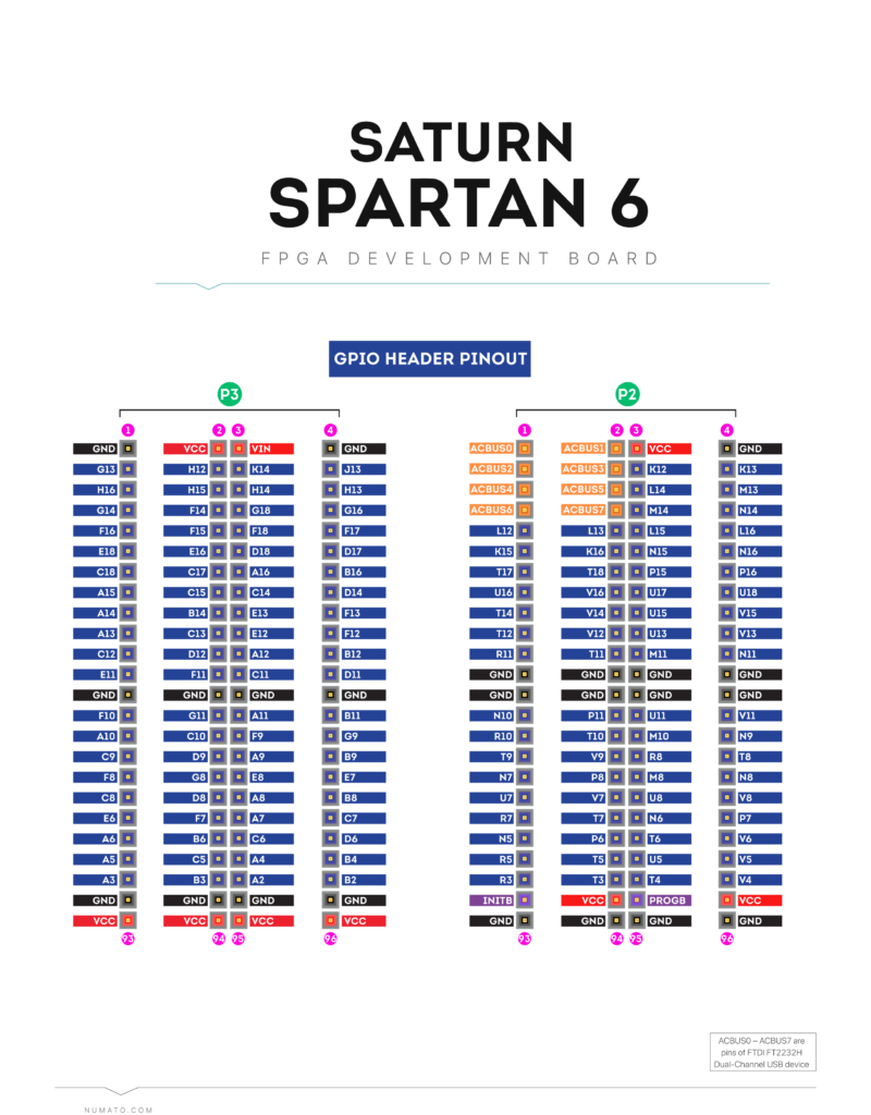 Saturn FPGA Spartan-6 header pinout wired diagram