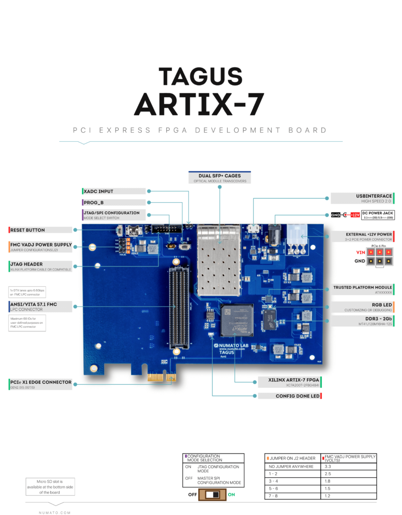 Tagus Artix-7 FPGA Board - Block Diagram