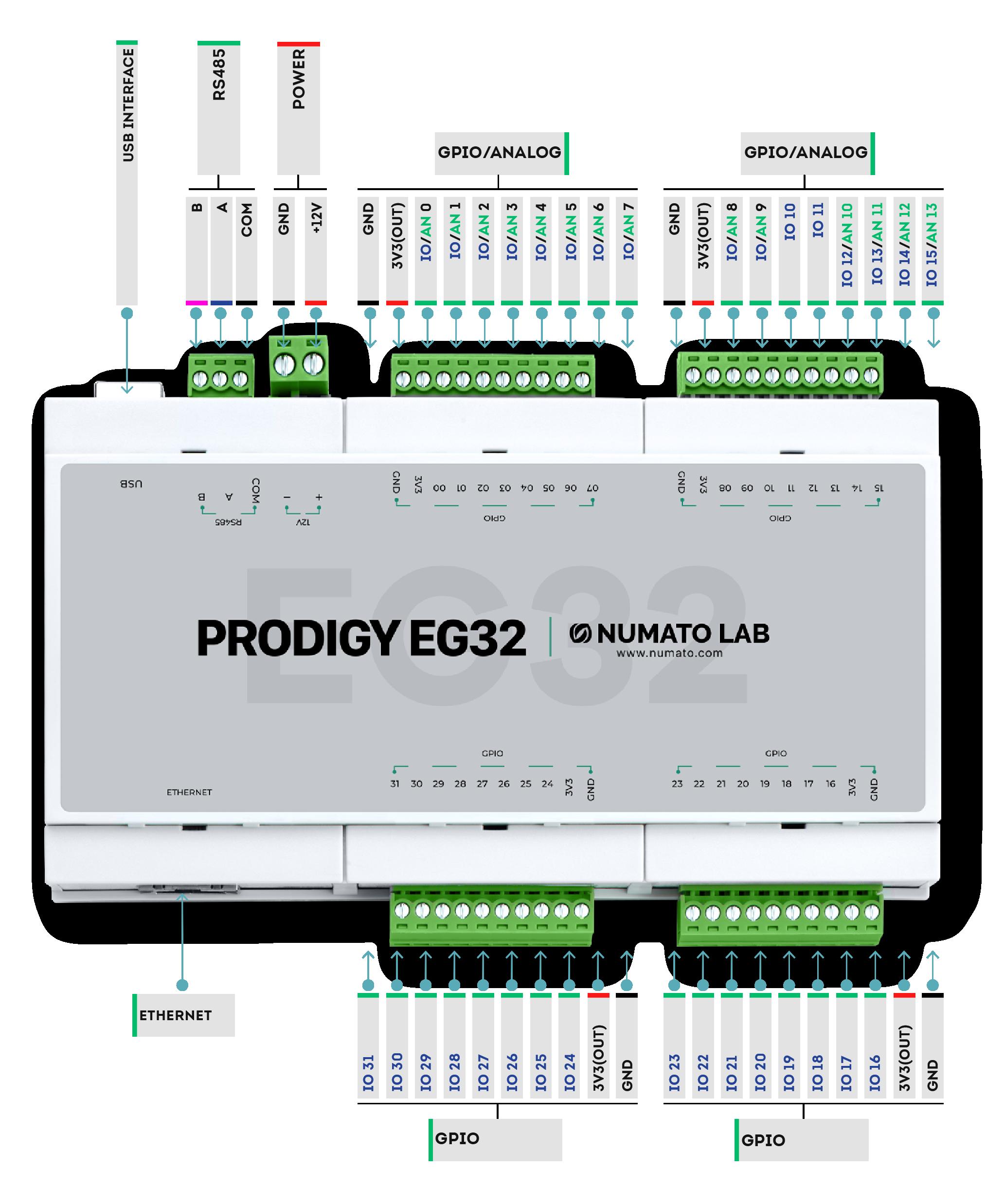 EG32 GPIO Diagram