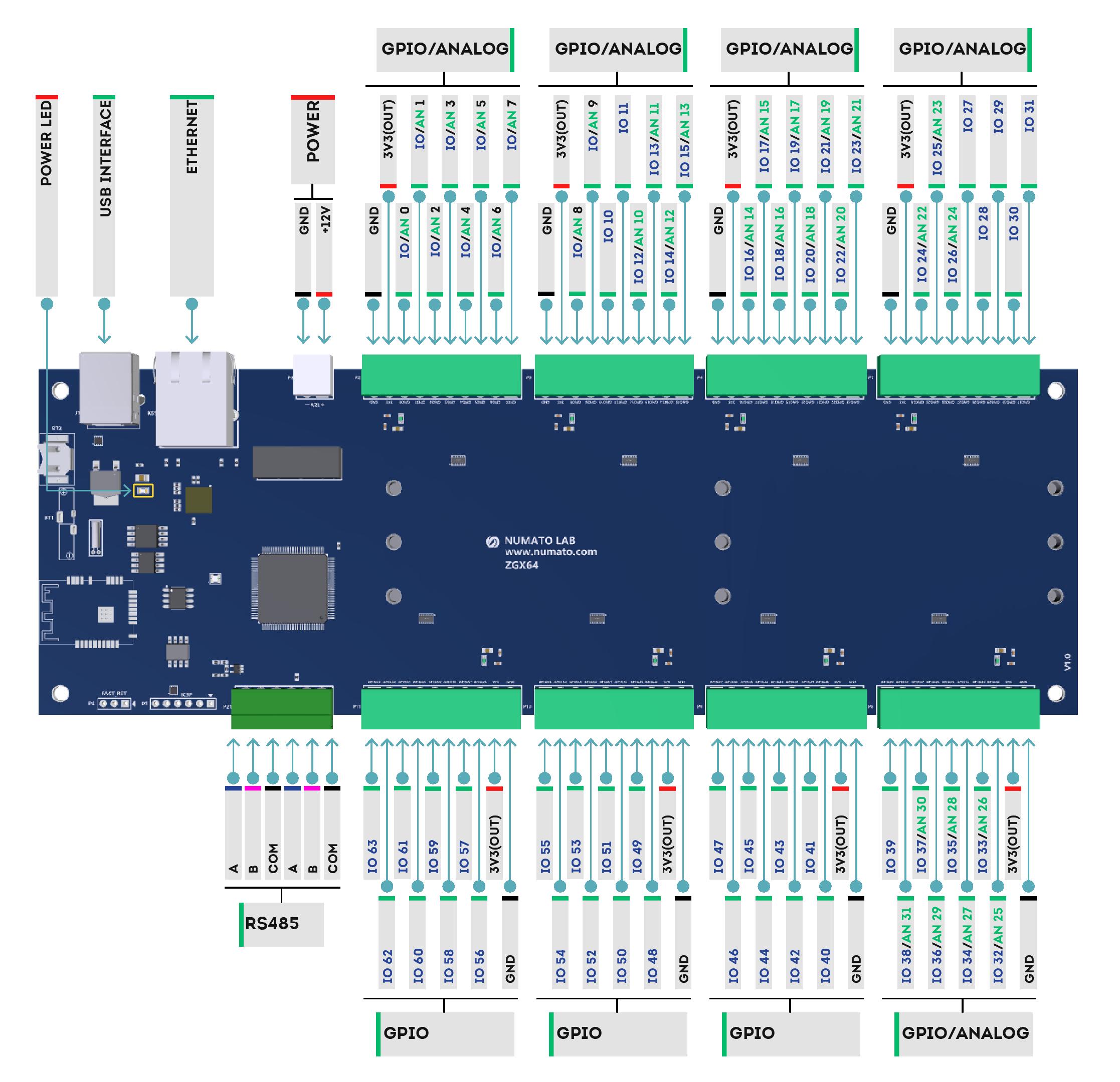 Prodigy ZGX Series – 64 Channel USB/RTU/TCP Modbus GPIO Module