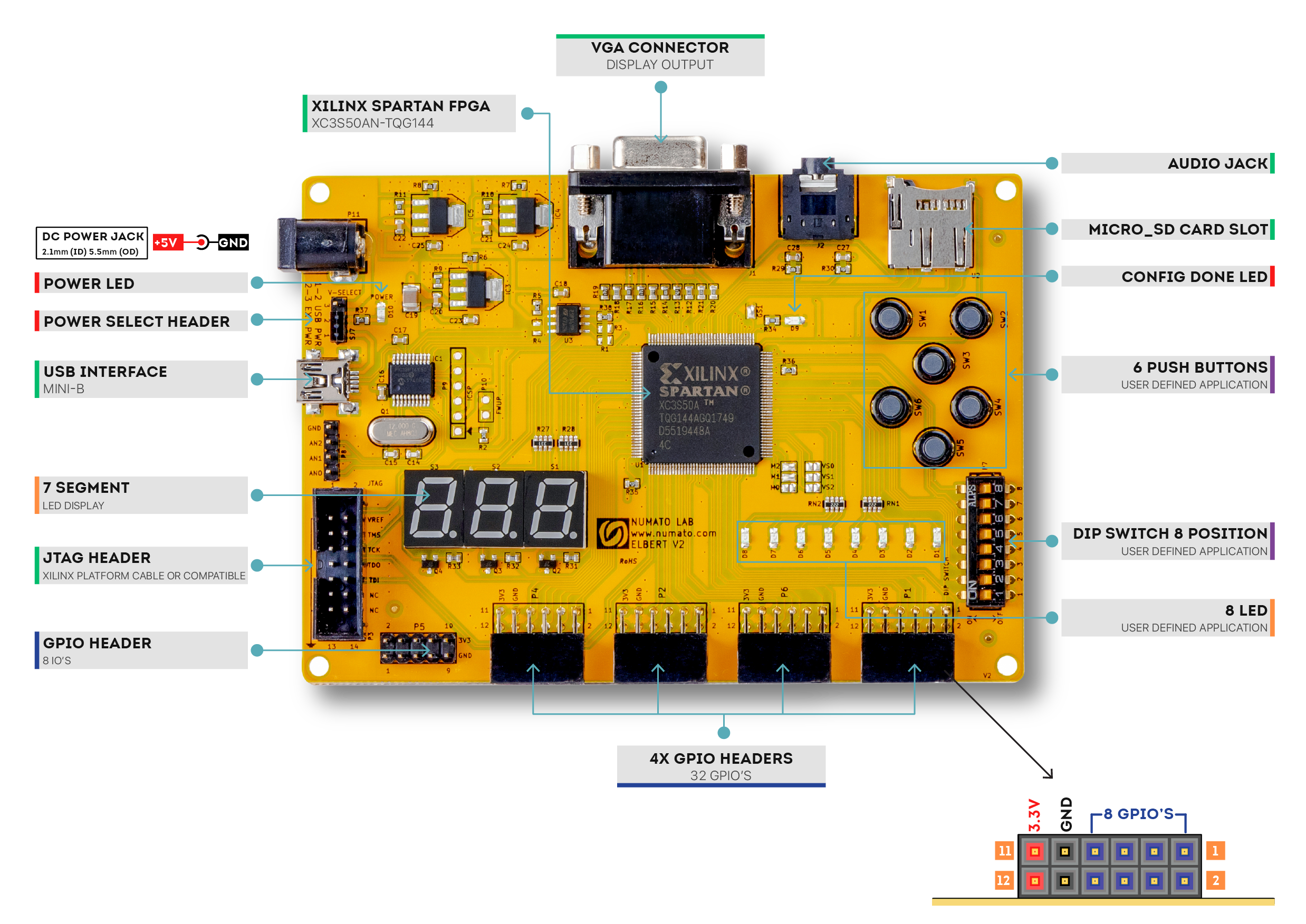 Elbert V2 FPGA Student Board - Block Diagram