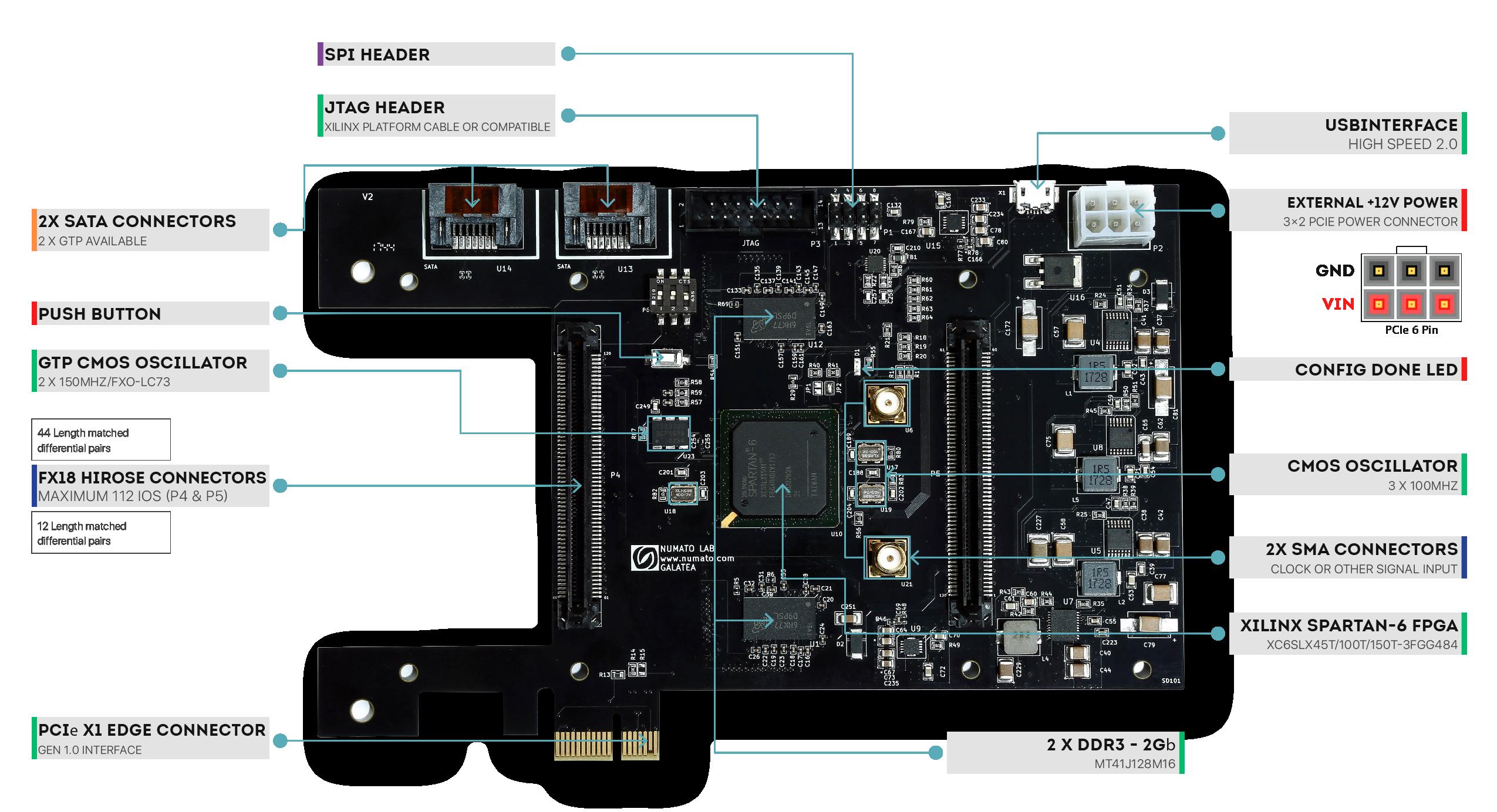 Galatea FPGA Module - Wire diagram