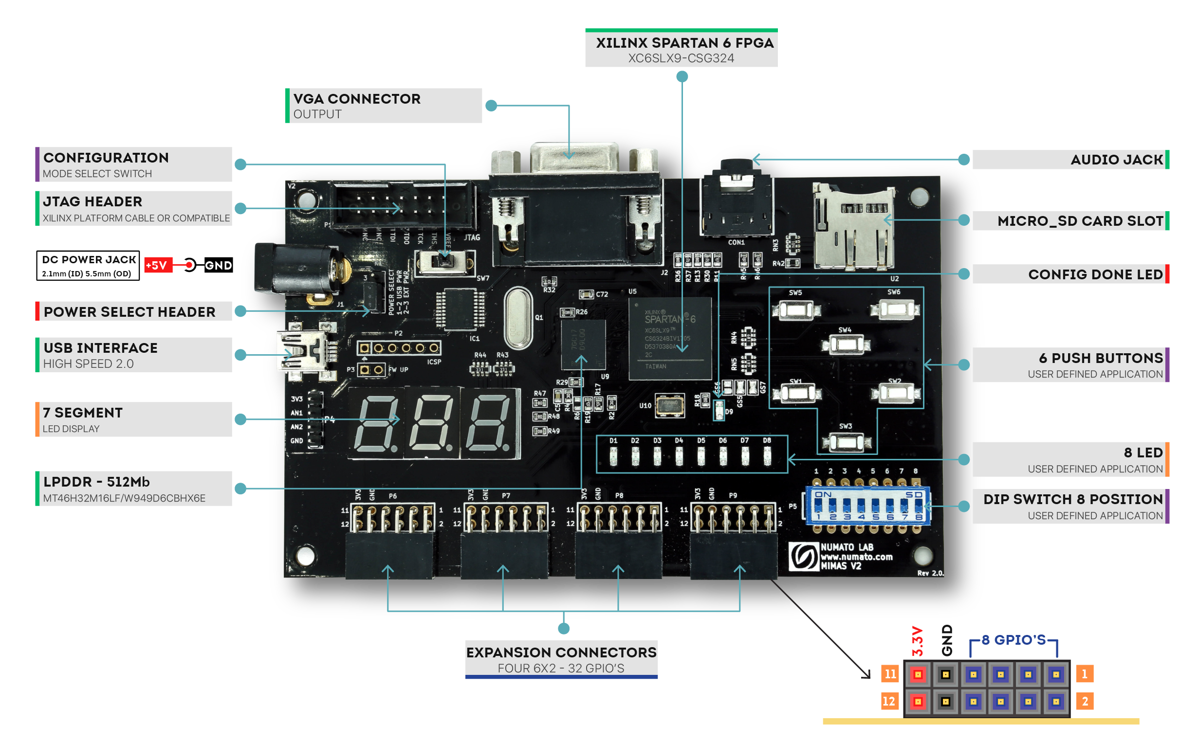 Mimas V2 Spartan 6 FPGA Board - Block Diagram