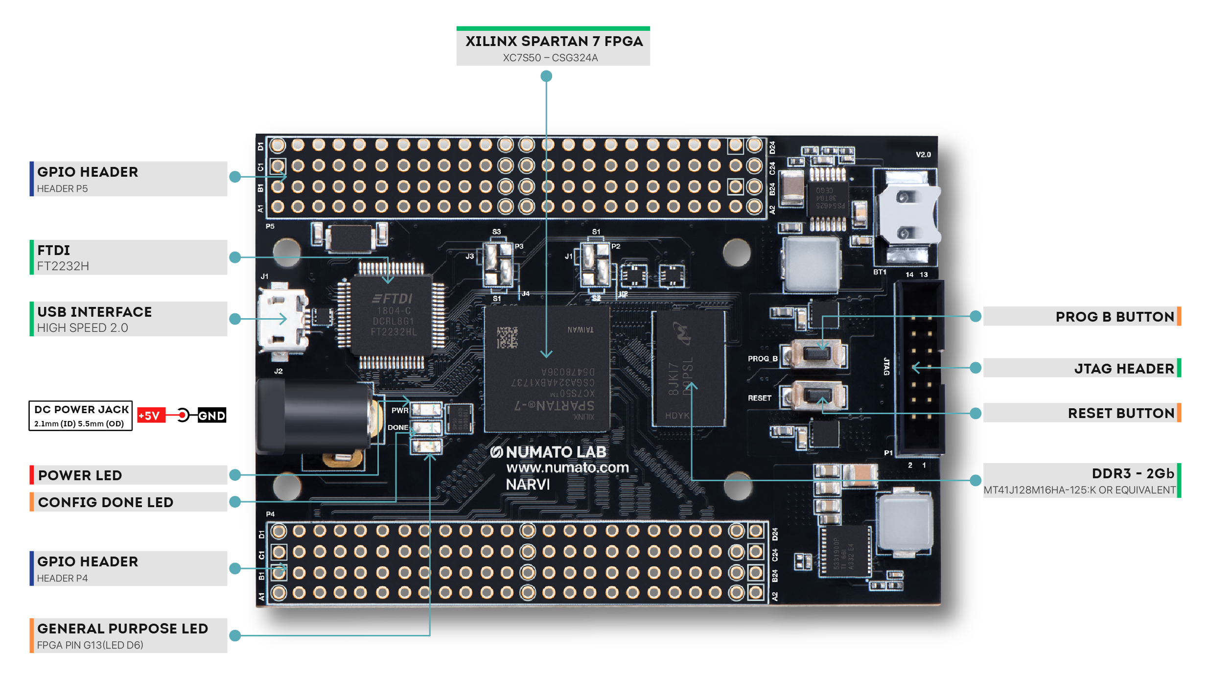 Narvi Spartan 7 FPGA Dev Board - Wiring Diagram