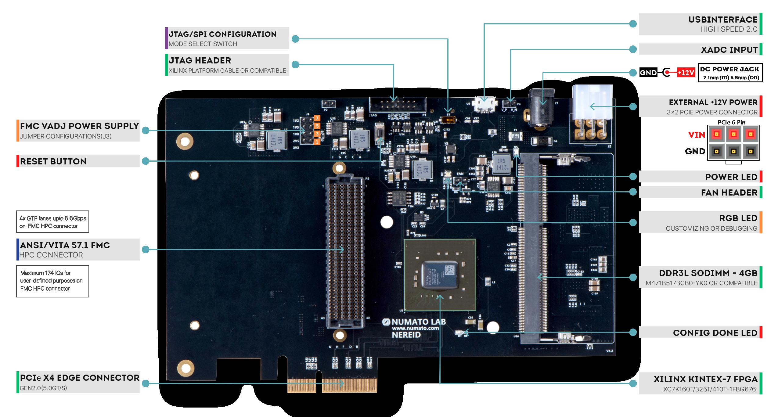 Nereid Kintex 7 FPGA Board - WIring Diagram