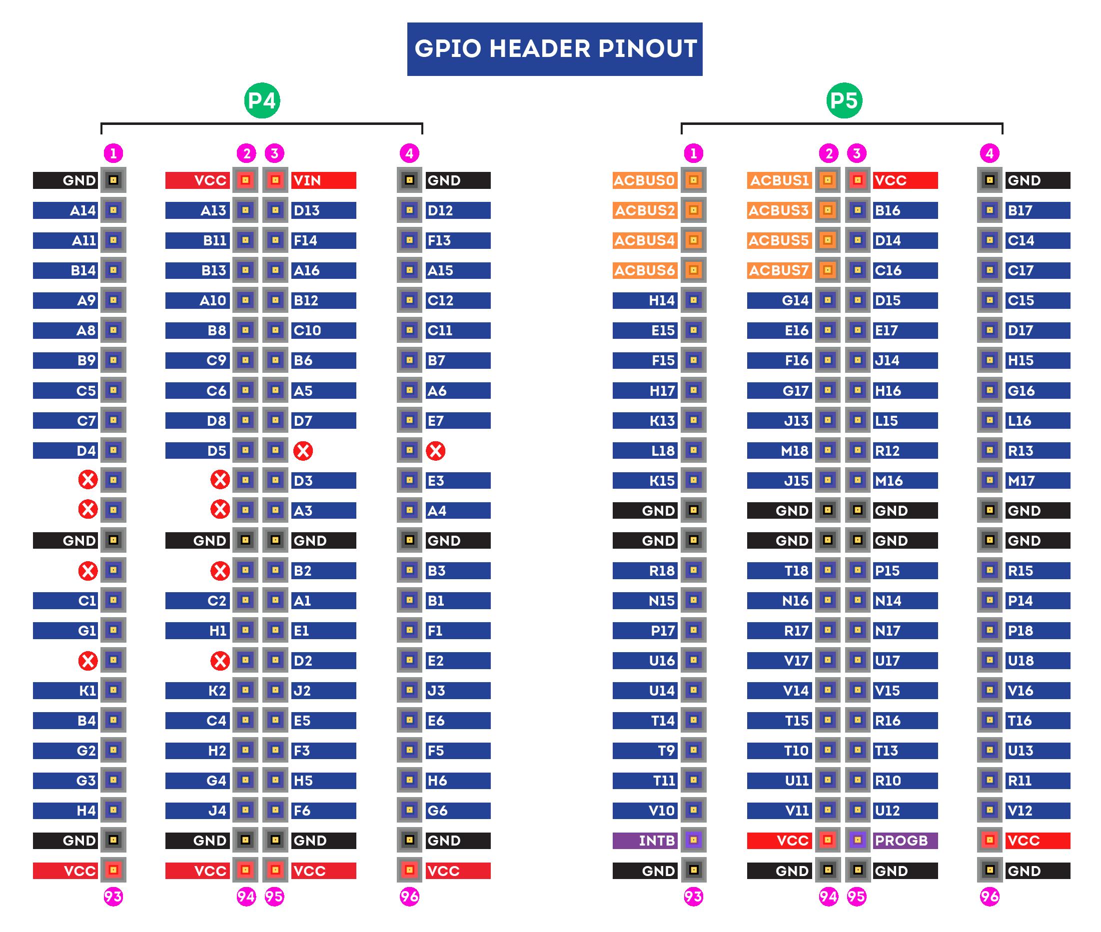 Neso Artix-7 FPGA - Header pinout diagram