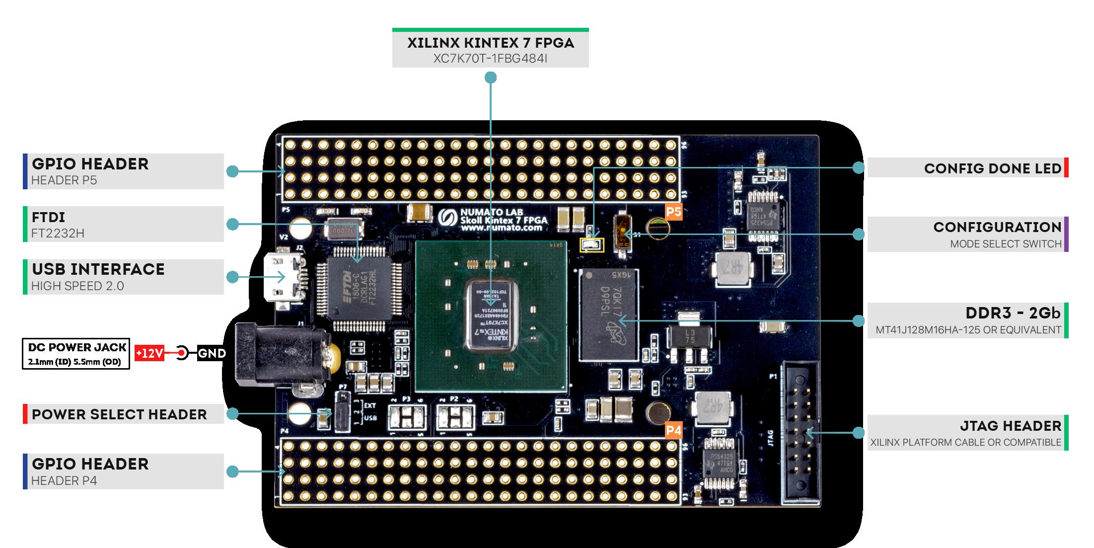 Skoll Kintex-7 FPGA Board - Wiring Diagram