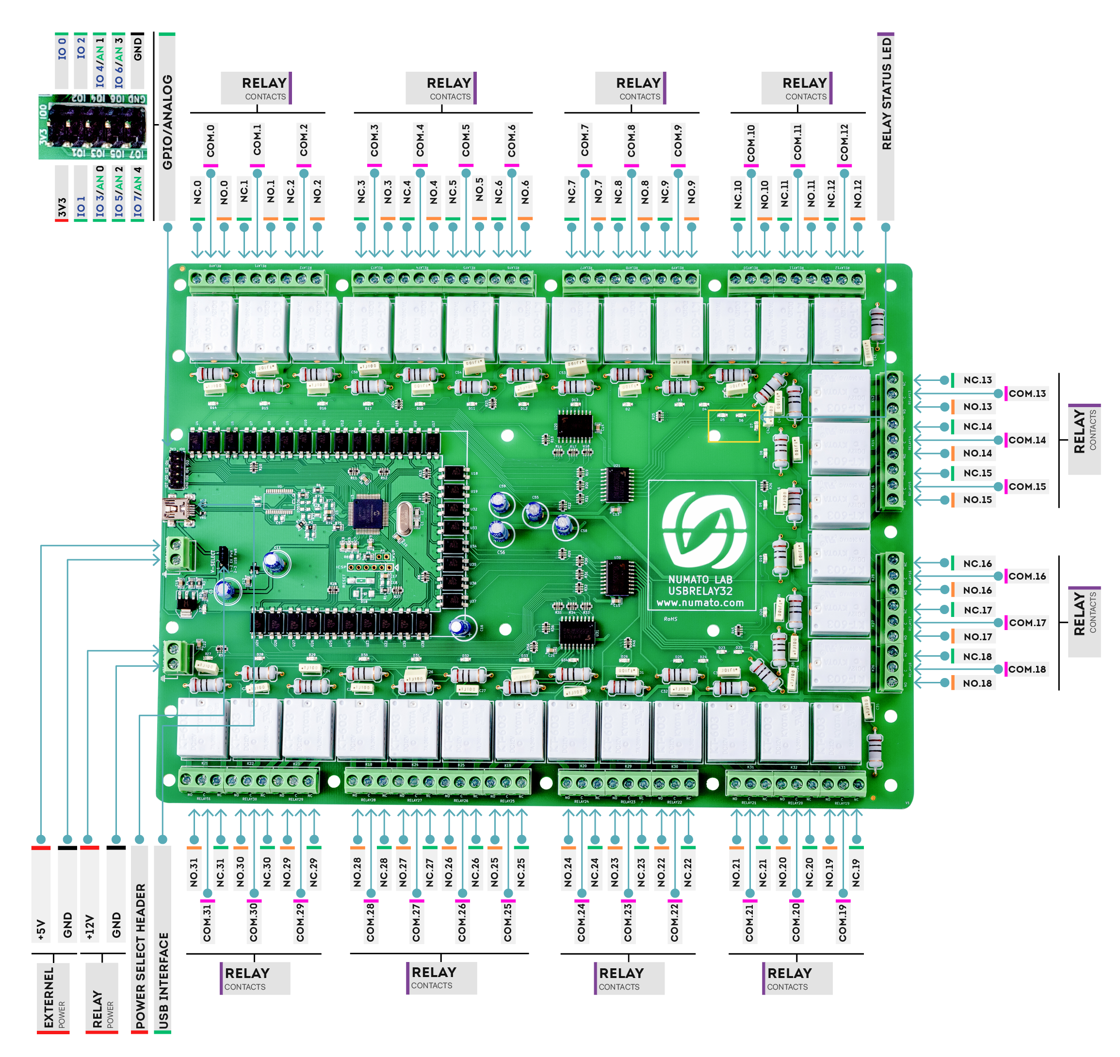 32 Channel USB Relay Module - Wire Diagram